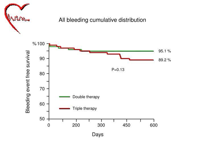 All bleeding cumulative distribution