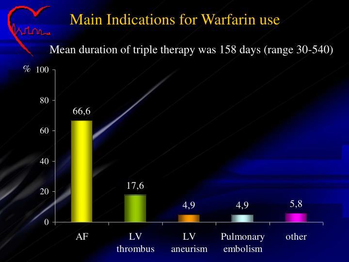Main Indications for Warfarin use