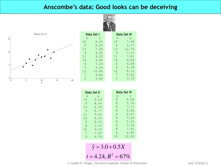 Anscombe's data: Good looks can be deceiving