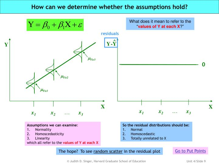 How can we determine whether the assumptions hold?
