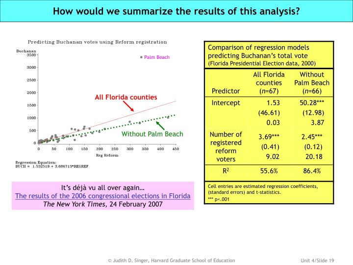 How would we summarize the results of this analysis?
