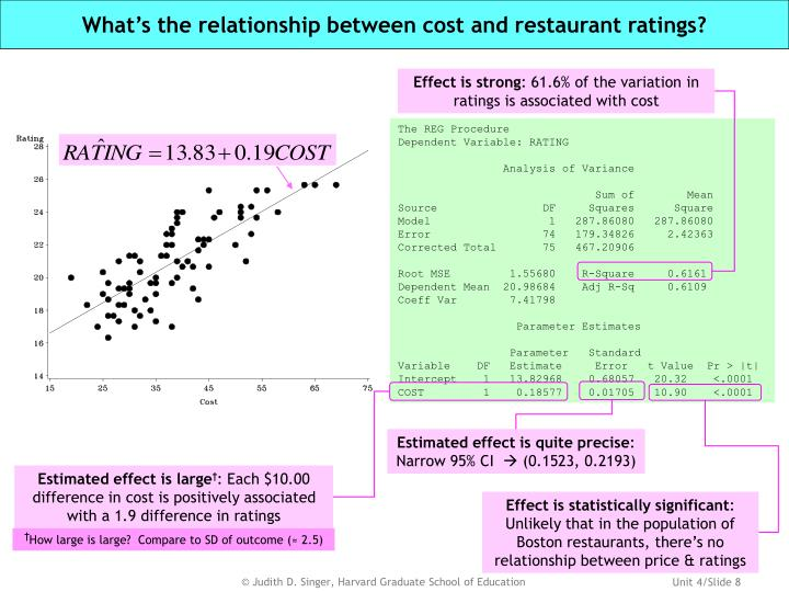 What's the relationship between cost and restaurant ratings?