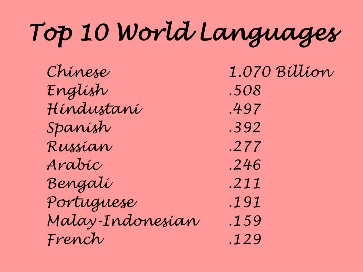 Top 10 World Languages