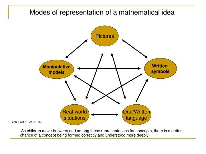 Modes of representation of a mathematical idea