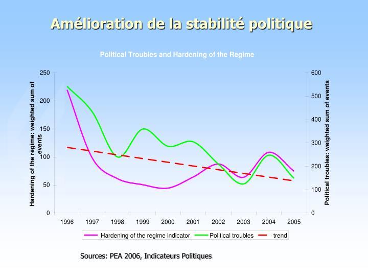 Amélioration de la stabilité politique