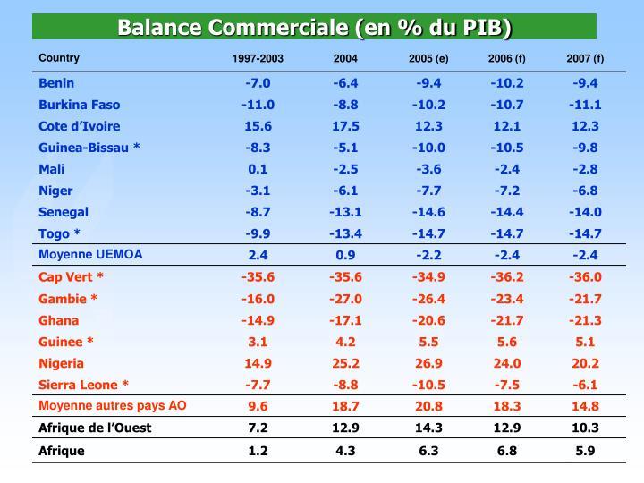 Balance Commerciale (en % du PIB)