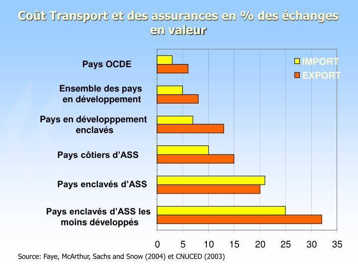 Coût Transport et des assurances en % des échanges en valeur