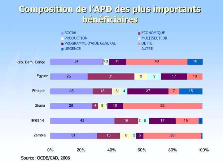 Composition de l'APD des plus importants bénéficiaires