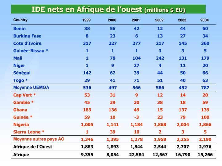 IDE nets en Afrique de l'ouest