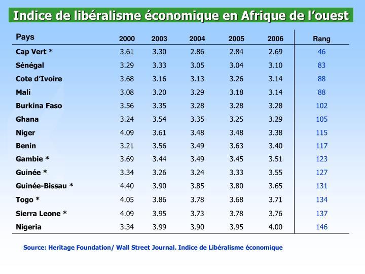 Indice de libéralisme économique en Afrique de l'ouest