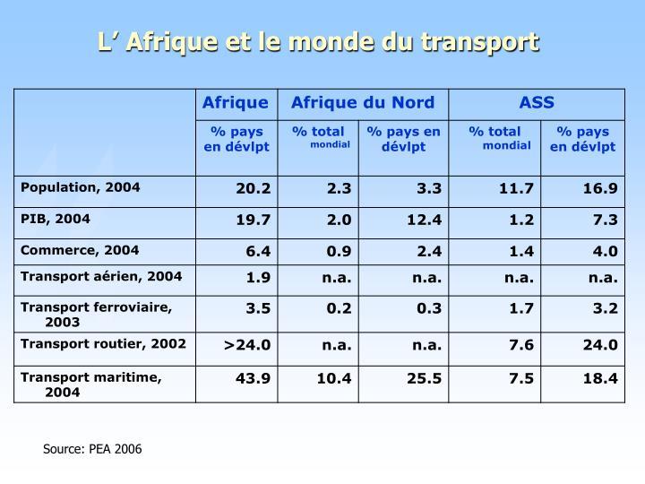L' Afrique et le monde du transport