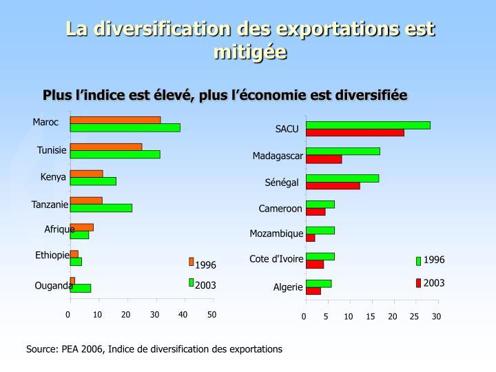 La diversification des exportations est mitigée