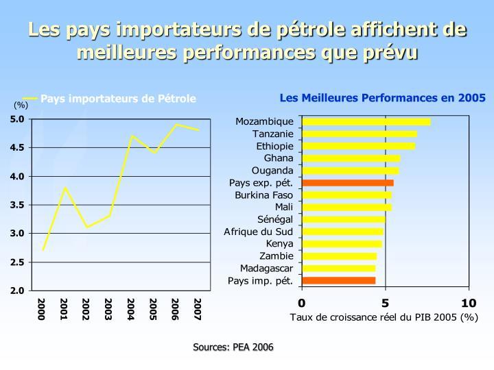 Les pays importateurs de pétrole affichent de meilleures performances que prévu