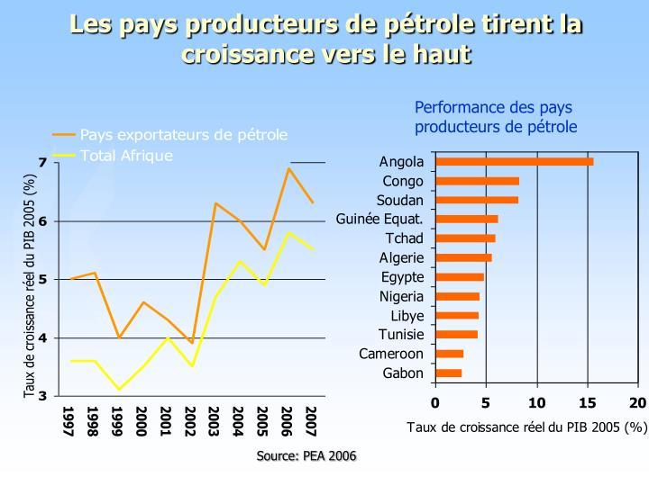 Les pays producteurs de pétrole tirent la croissance vers le haut