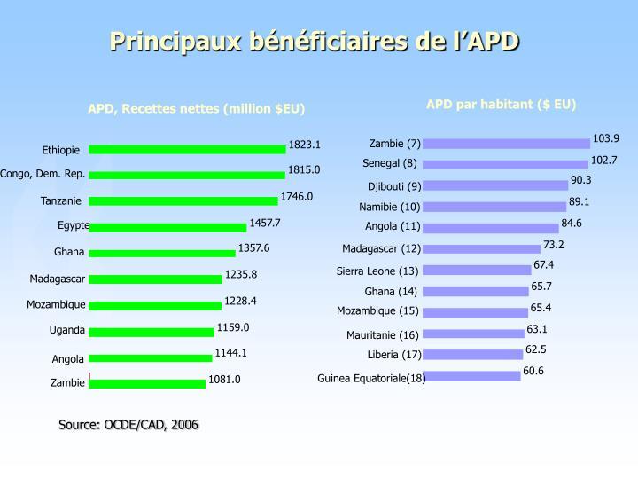 Principaux bénéficiaires de l'APD