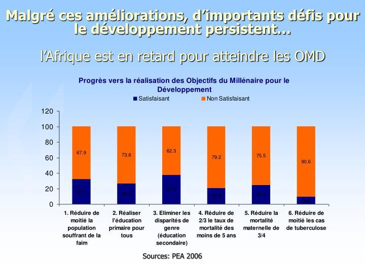 Malgré ces améliorations, d'importants défis pour le développement persistent…