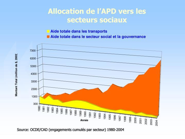 Allocation de l'APD vers les secteurs sociaux