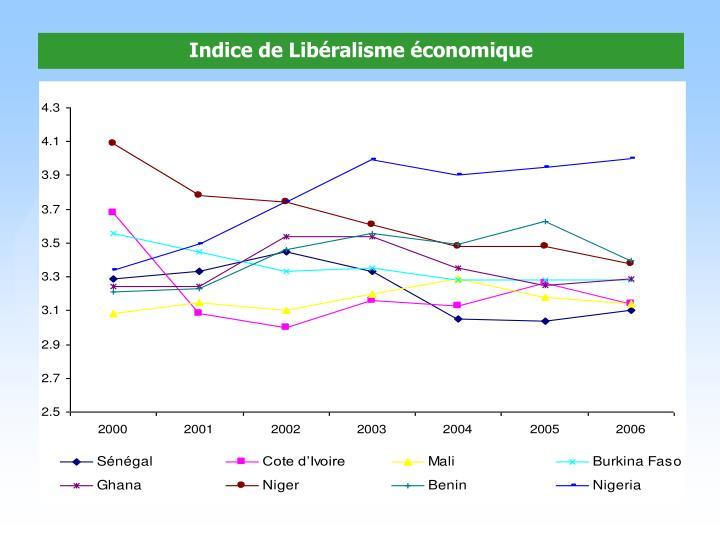 Indice de Libéralisme économique