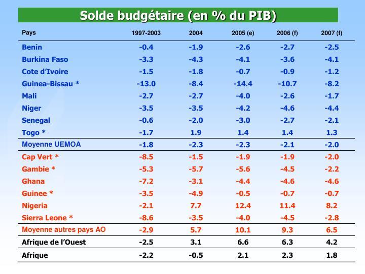Solde budgétaire (en % du PIB)