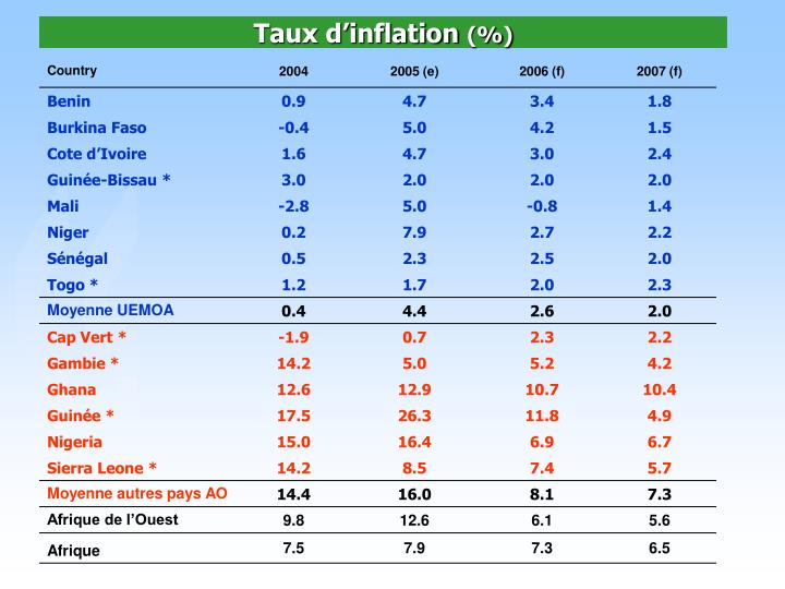 Taux d'inflation