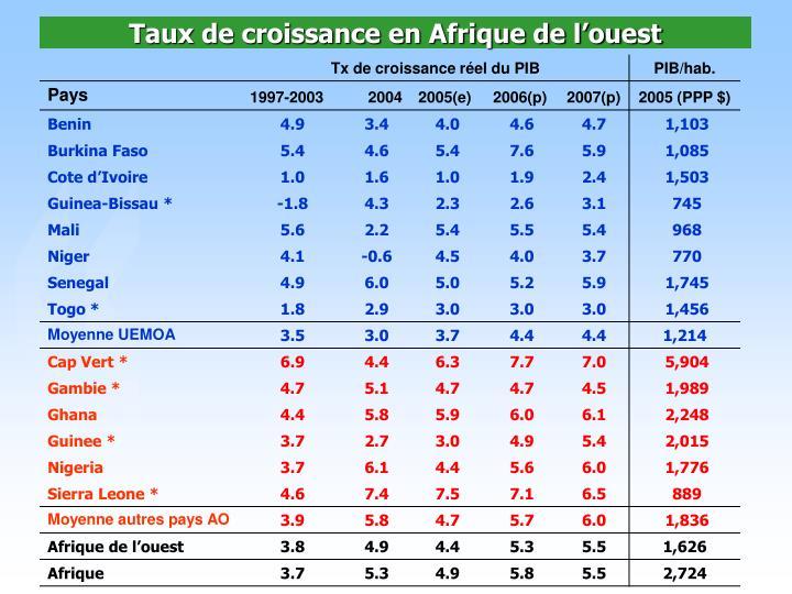 Taux de croissance en Afrique de l'ouest