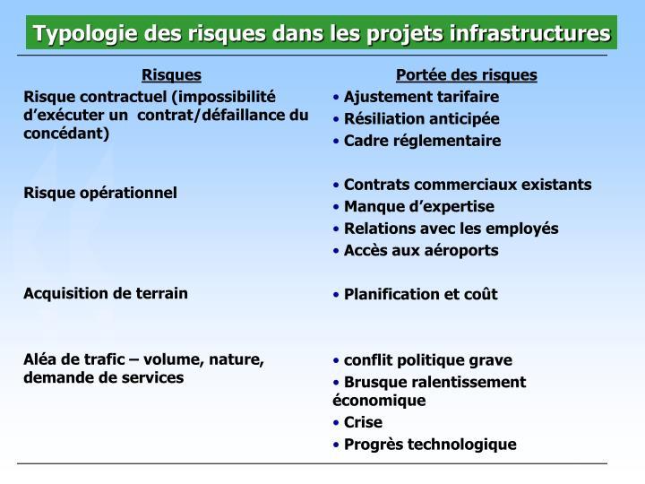 Typologie des risques dans les projets infrastructures