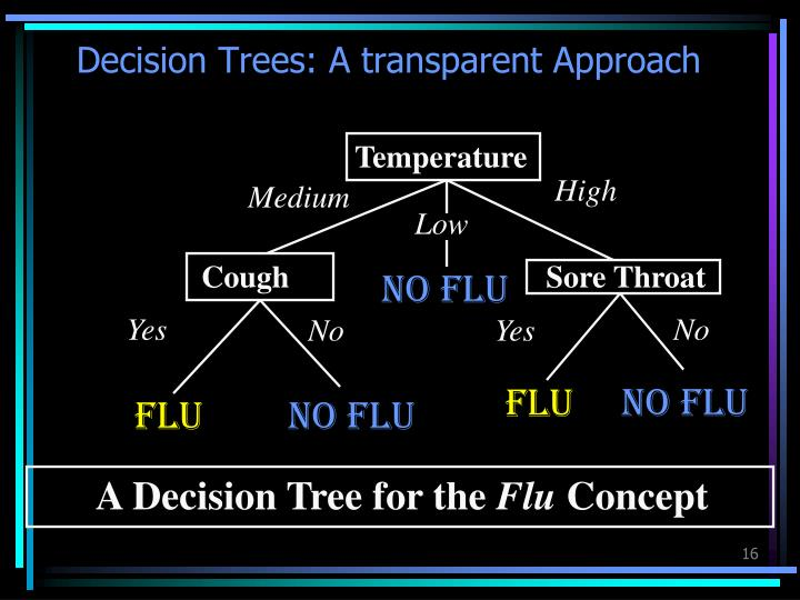 Decision Trees: A transparent Approach