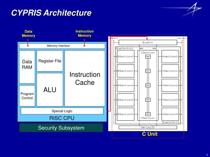 CYPRIS Architecture