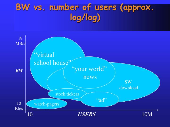BW vs. number of users (approx. log/log)