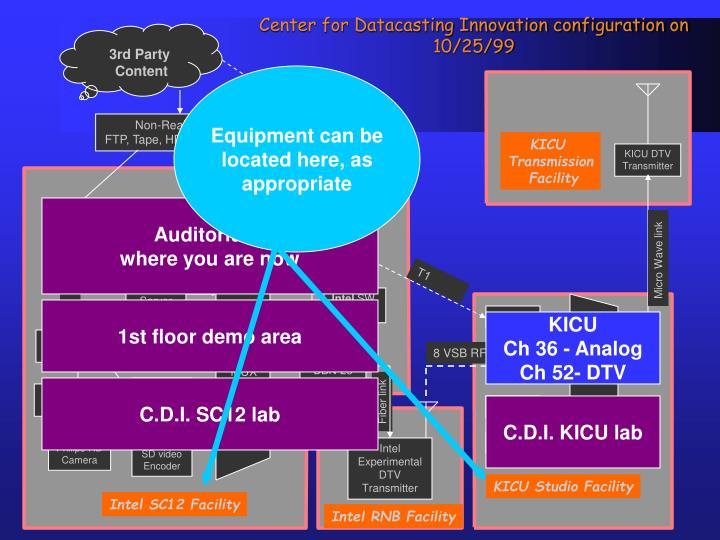 Center for Datacasting Innovation configuration on 10/25/99