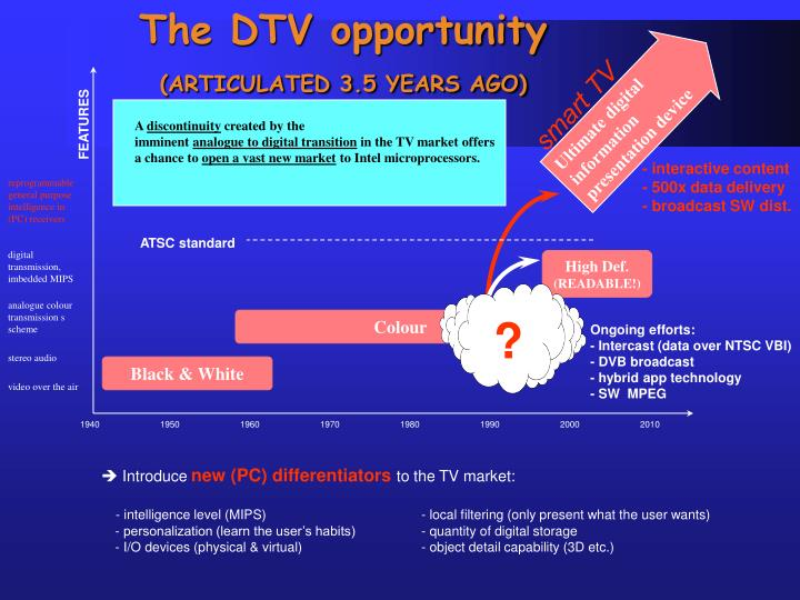 The dtv opportunity articulated 3 5 years ago