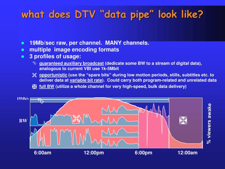 "what does DTV ""data pipe"" look like?"
