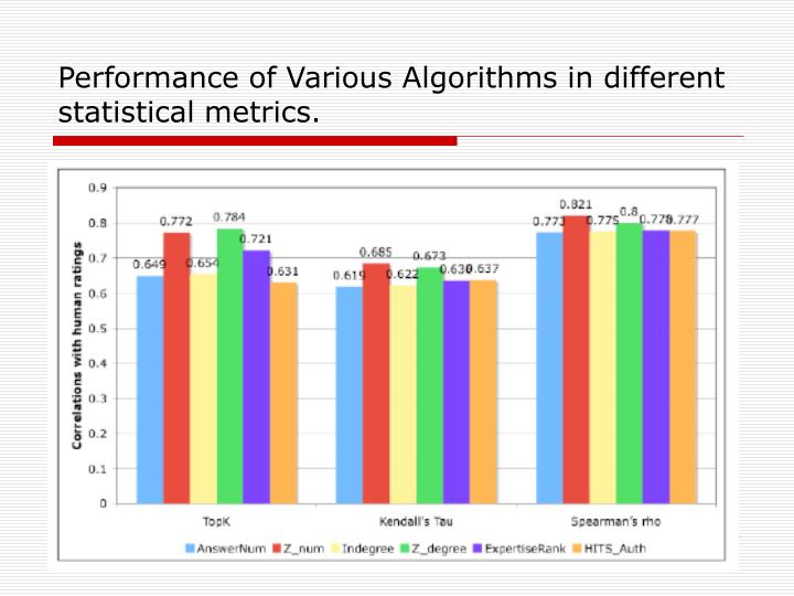 Performance of Various Algorithms in different statistical metrics.