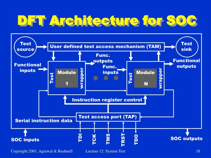 DFT Architecture for SOC