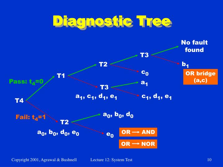 Diagnostic Tree