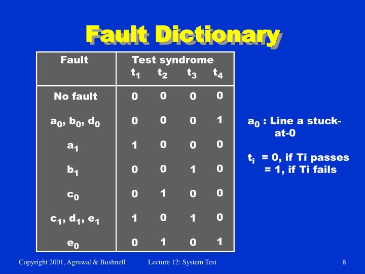 Fault Dictionary