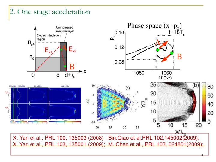 Phase space (x~p