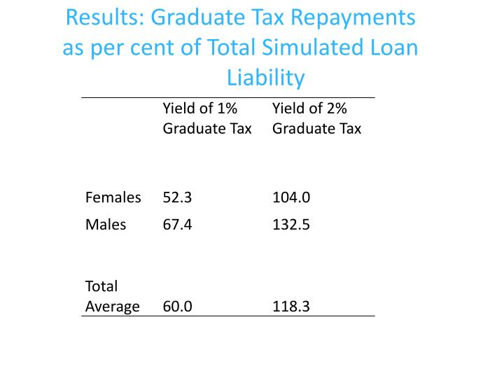 Results: Graduate Tax Repayments