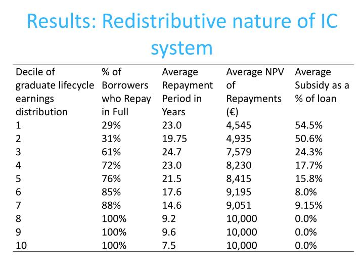 Results: Redistributive nature of IC system