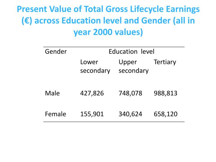 Present Value of Total Gross Lifecycle Earnings (€) across Education level and Gender (all in year 2000 values)