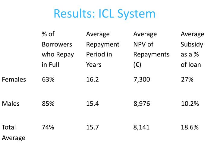 Results: ICL System