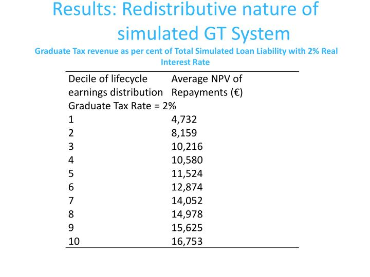 Results: Redistributive nature of
