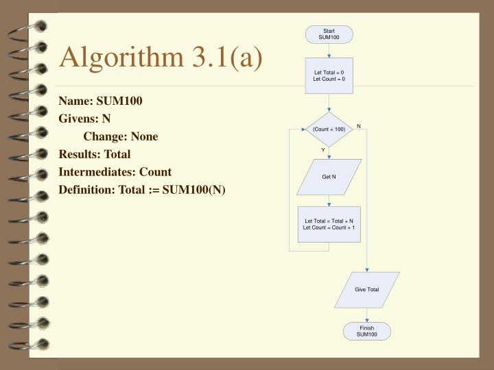 Algorithm 3.1(a)