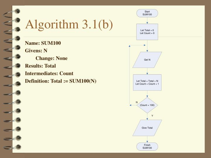Algorithm 3.1(b)