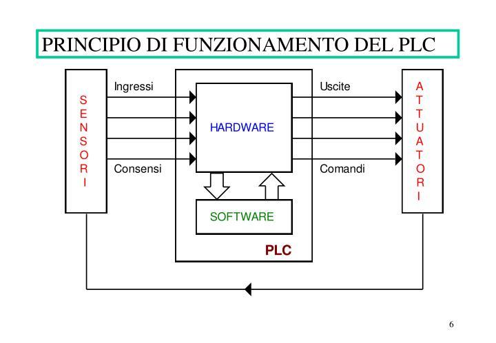 PRINCIPIO DI FUNZIONAMENTO DEL PLC