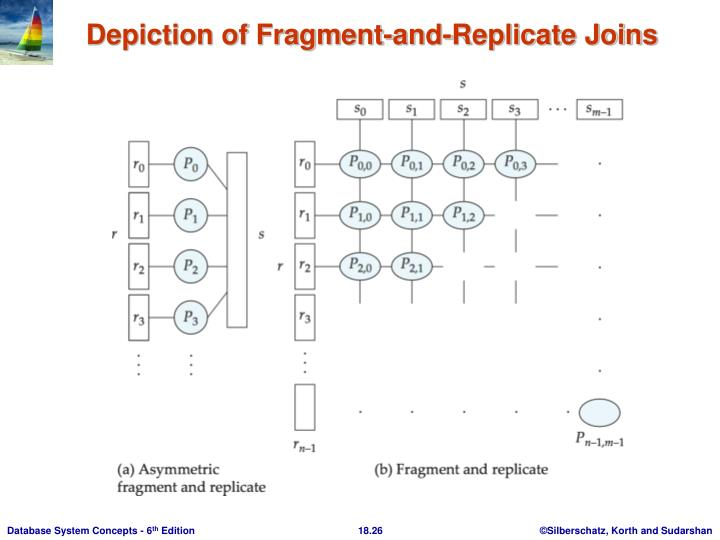 Depiction of Fragment-and-Replicate Joins