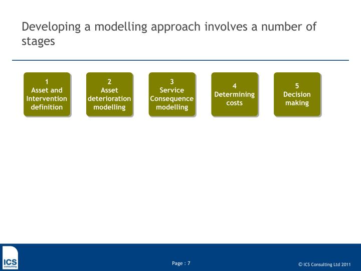 Developing a modelling approach involves a number of stages