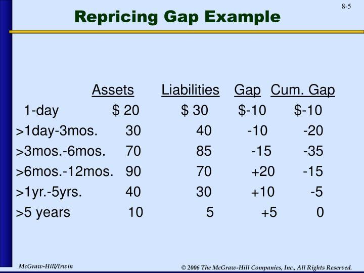 Repricing Gap Example