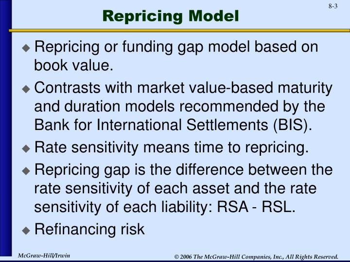 Repricing Model