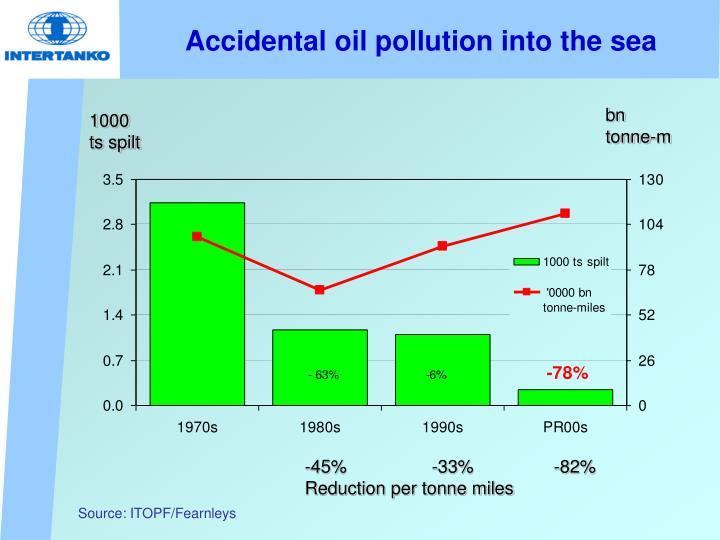 Accidental oil pollution into the sea